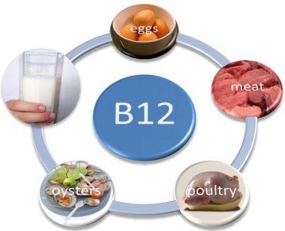 Vitamin B12 Berperan Untuk Melawan Penyakit Hepatitis C